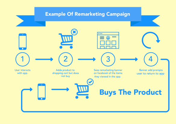 increase-sales-online-remarketing